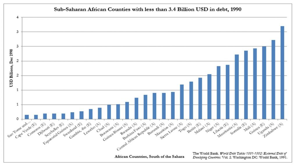 African country debt, expressed in 1990 US dollars